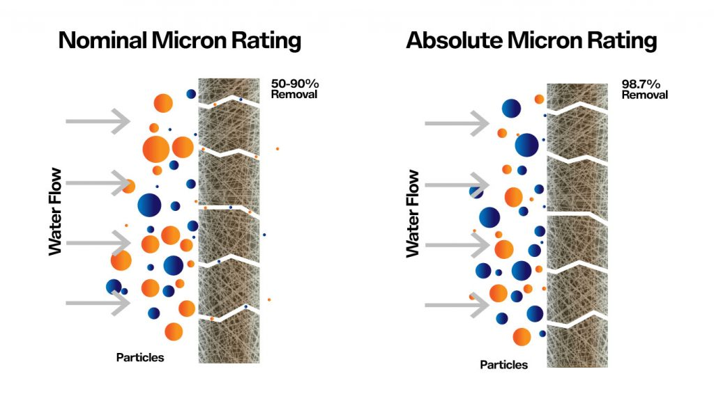 What Is A Micron Rating - Gopani Product Systems